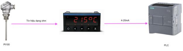 Ứng dụng của bộ hiển thị tín hiệu nhiệt độ