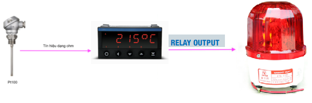Thông số kỹ thuật của bộ hiển thị tín hiệu nhiệt độ