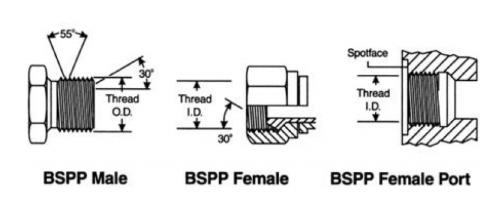 Hướng dẫn chuyển đổi kích thước ren BSPP