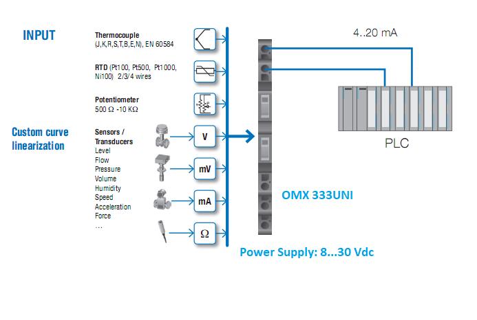 Bô chuyển đổi điện trở ra 4-20mA CH SÉC