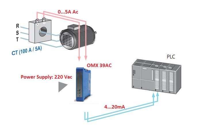 Ứng dụng của bộ chuyển đổi 0-5A AC ra 4-20mA