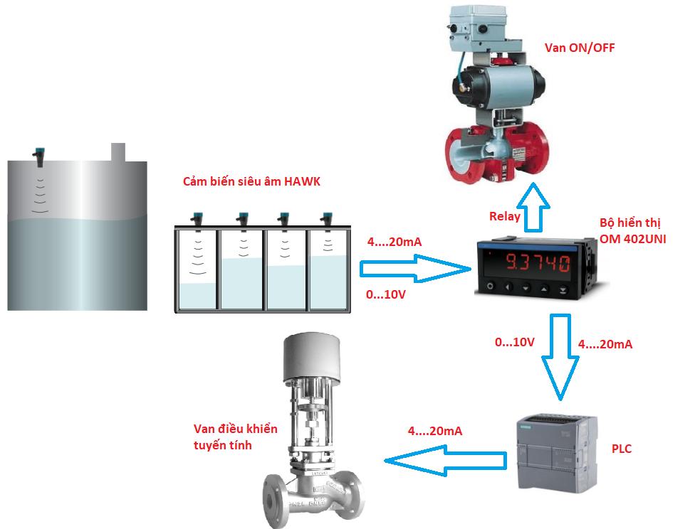 Thiết bị hiển thị mức nước liên tục OM 402UNI