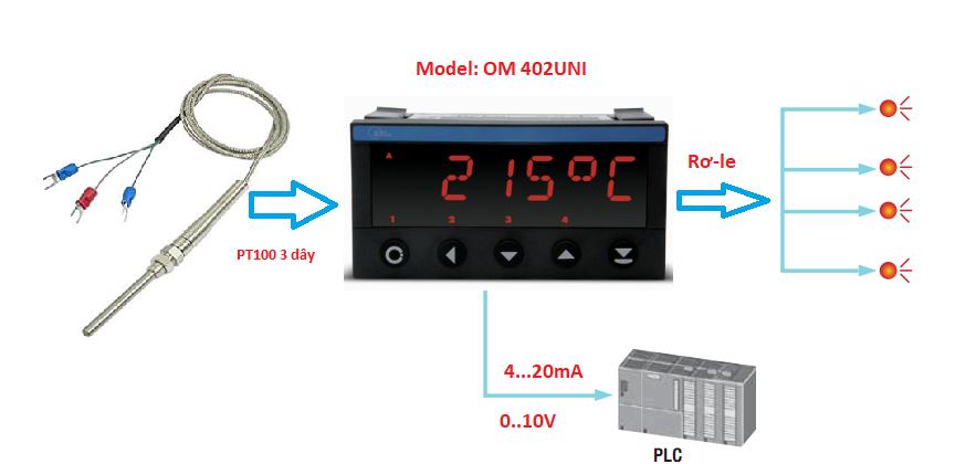 Thiết bị hiển thị và điều khiển Pt100 OM 402UNI