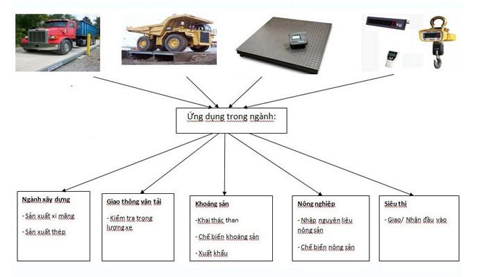 Ứng dụng của bộ khuếch đại loadcell ngõ ra 4-20mA 0-10V