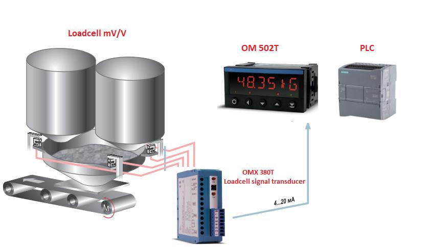 Bộ khuếch đại loadcell ngõ ra 4-20mA 0-10V OMX 380T giá rẻ