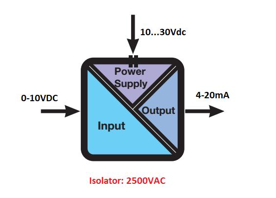 Thông số kỹ thuật của bộ chuyển đổi 0-10V ra 4-20mA