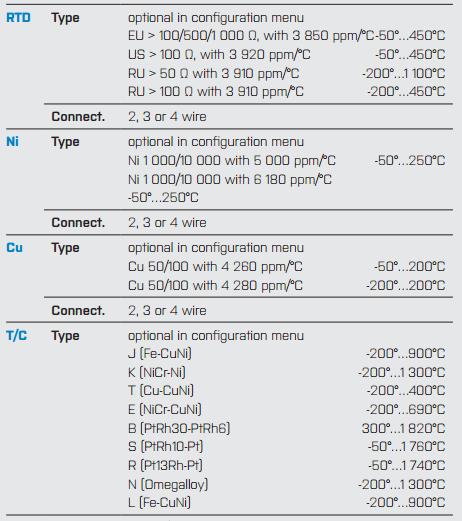 Thông số ngõ vào của bộ điều khiển nhiệt độ pt100