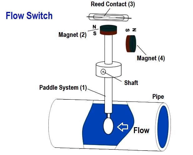 Giới thiệu công tắc dòng chảy