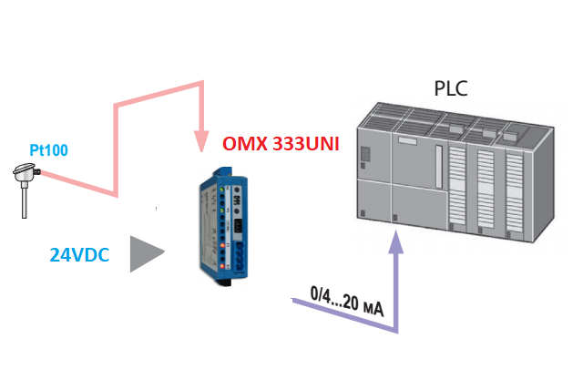 Bộ chuyển đổi pt100 ra 4-20mA gắn tủ điện CH SÉC
