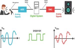 chuyển tín hiệu analog sang digital