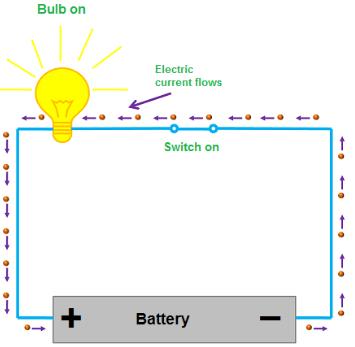 dòng điện một chiều và dòng điện xoay chiều ac dc