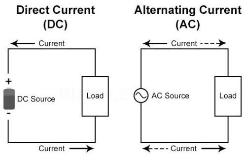 Dòng điện một chiều và dòng điện xoay chiều là gì ?