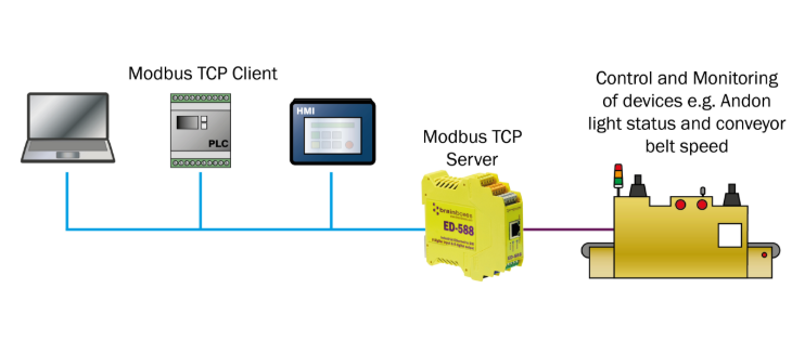 Modbus TCP và giao thức modbus là gì