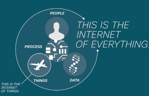 Sự khác biệt giữa IoE và IoT hiện nay