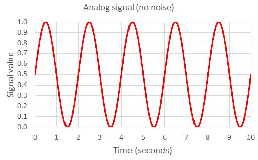 Phân loại tín hiệu analog là gì ?
