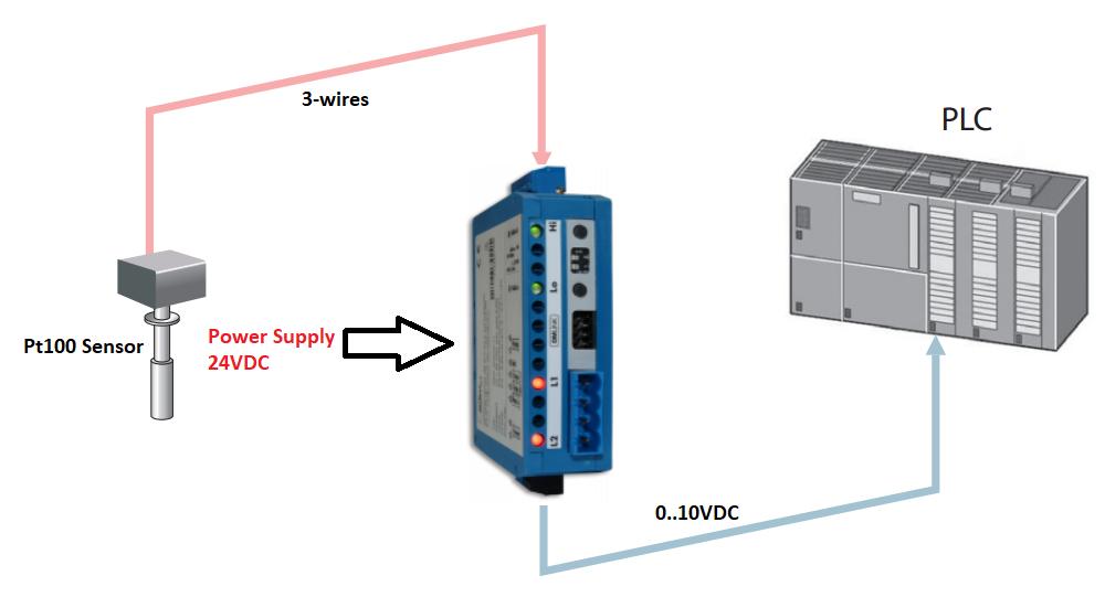 Bộ cách ly tín hiệu 0-10V OMX 333UNI