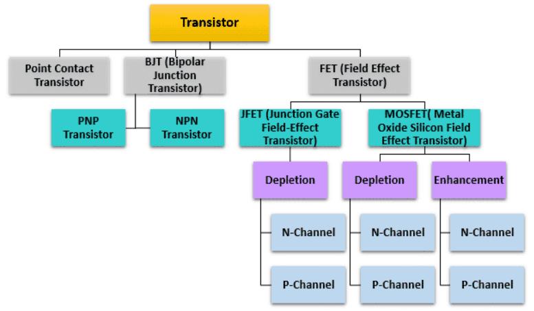phân loại transistor đầy đủ nhất