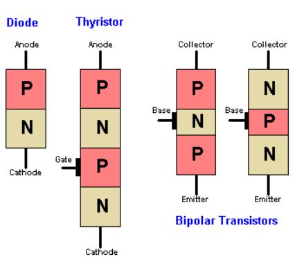 Transistor là gì ? Thyristor là gì ?