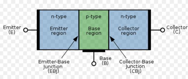 Transistor là gì và phân loại