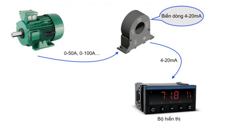 ứng dụng của biến dòng 50A 100A 150A 300A ngõ ra 4-20mA