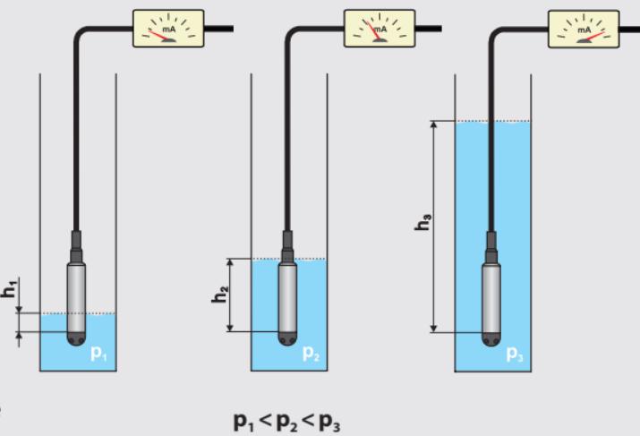 Các loại cảm biến đo áp suất bằng thủy tĩnh