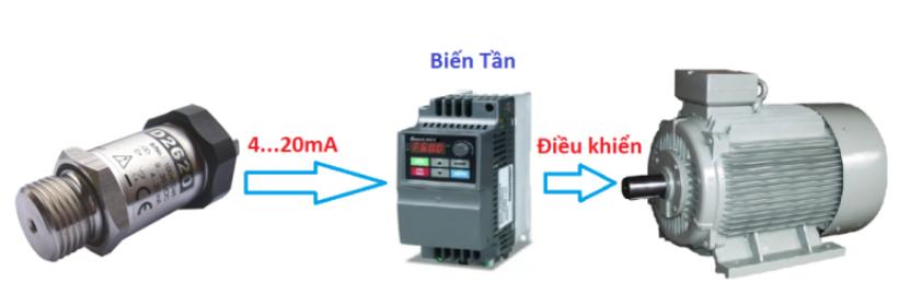 Chọn mua các loại cảm biến đo áp suất