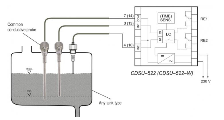 Các loại cảm biến đo mức nước dạng điện cực