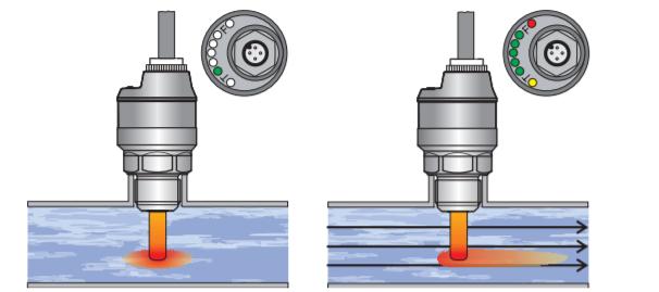 Giới thiệu công tắc dòng chảy ngõ ra 4-20ma