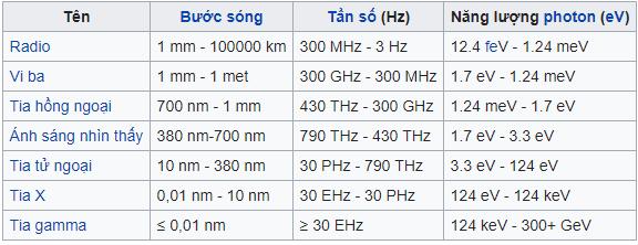 bảng bức xạ sóng điện từ là gì