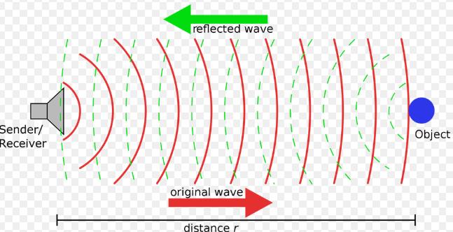 sóng siêu âm là gì ?