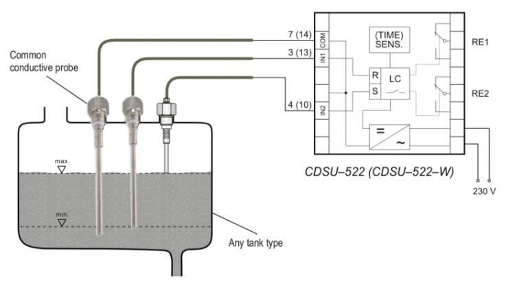 Sensor đo mức nước điện cực