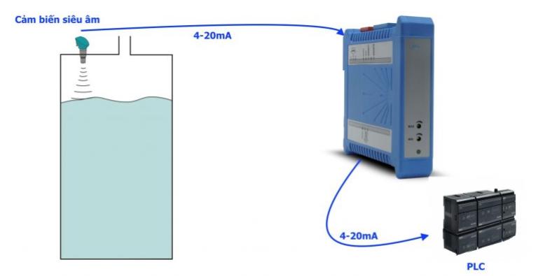 bộ cách ly analog 4000VAC