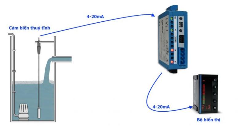 Bộ cách ly analog 4-20mA 0-10V