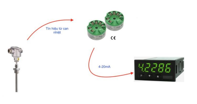 ứng dụng của bộ chuyển đổi can nhiệt gắn đầu cảm biến