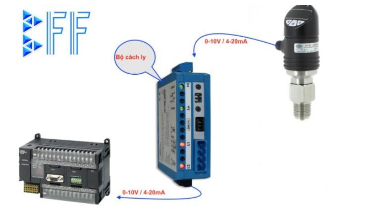 thiết bị cách ly tín hiệu OMX 333UNI