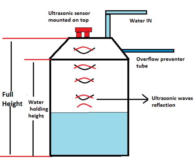 Cảm biến đo mức nước giá rẻ MWB1A