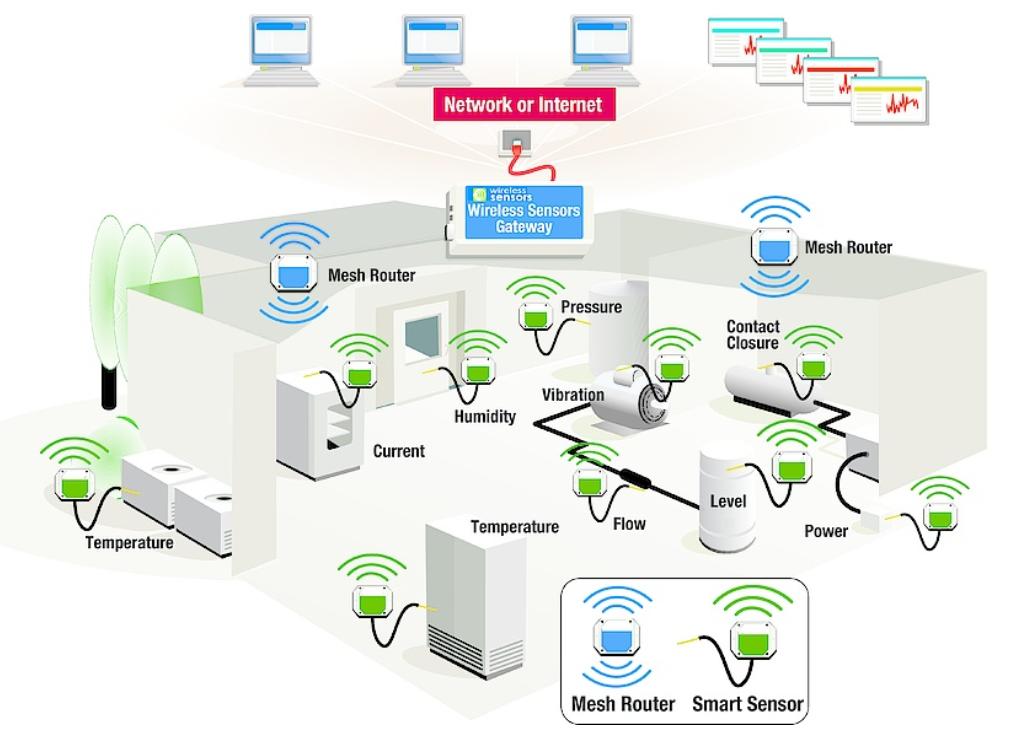 vai trò của sensor trong IoT