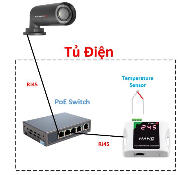 giám sát nhiệt độ tủ điện camera ip