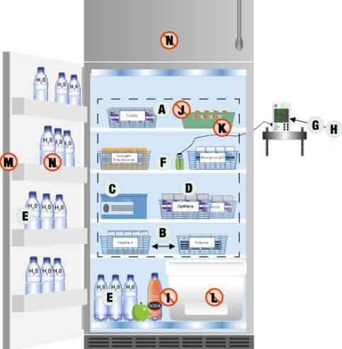 cảm biến không dây giám sát nhiệt độ tủ chứa vắc xin