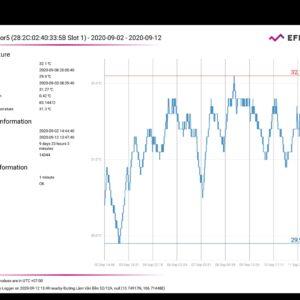 Bộ ghi nhiệt độ không dây Datalogger
