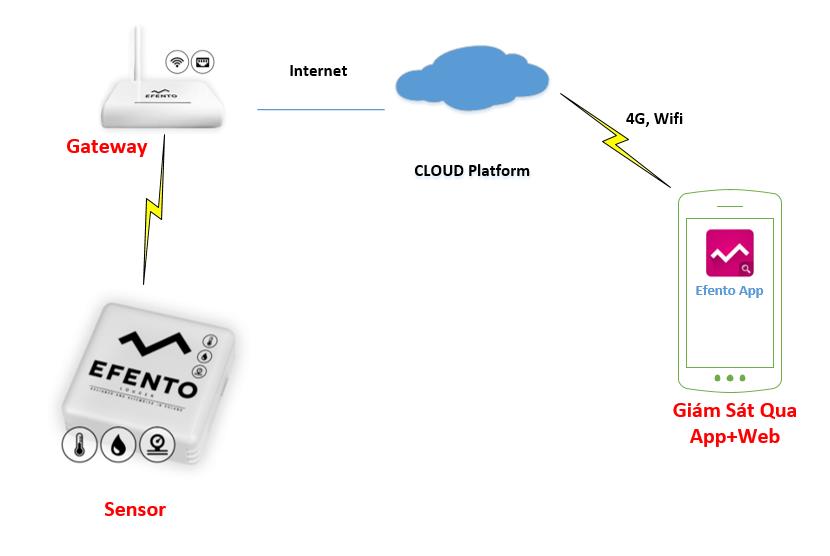 Giám sát nhiệt độ phòng server qua internet
