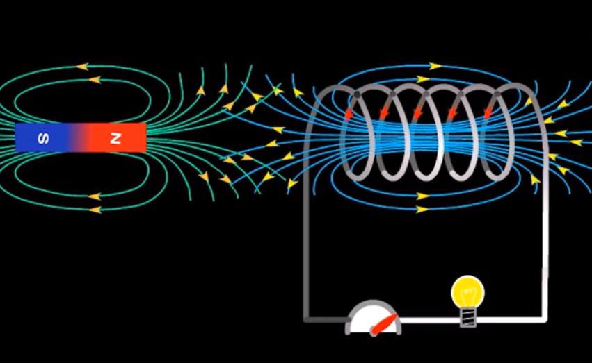 định luật lenz về cảm ứng điện từ