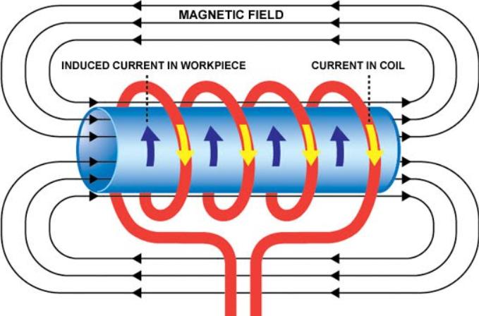 hiện tượng cảm ứng điện từ là gì