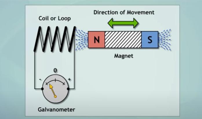 thí nghiệm của faraday về dòng điện cảm ứng điện từ