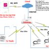 cloud giám sát từ xa nhiệt ẩm nhà khoa dược