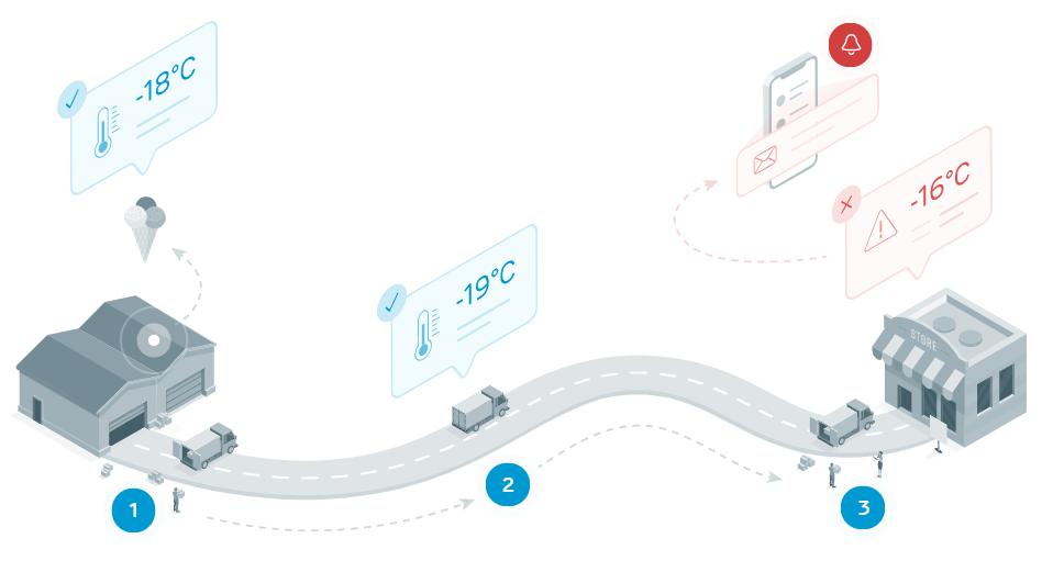 thiết bị ghi nhiệt độ theo dõi bằng bluetooth giá rẻ