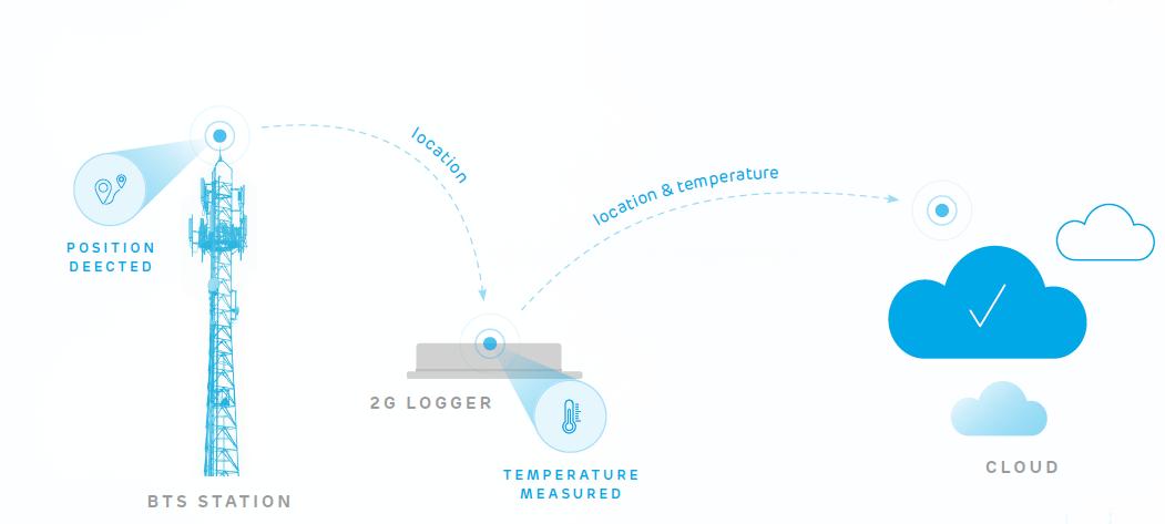 thiết bị theo dõi nhiệt độ container bằng 2G 4G