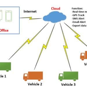 giám sát tập trung nhiều xe lạnh qua internet
