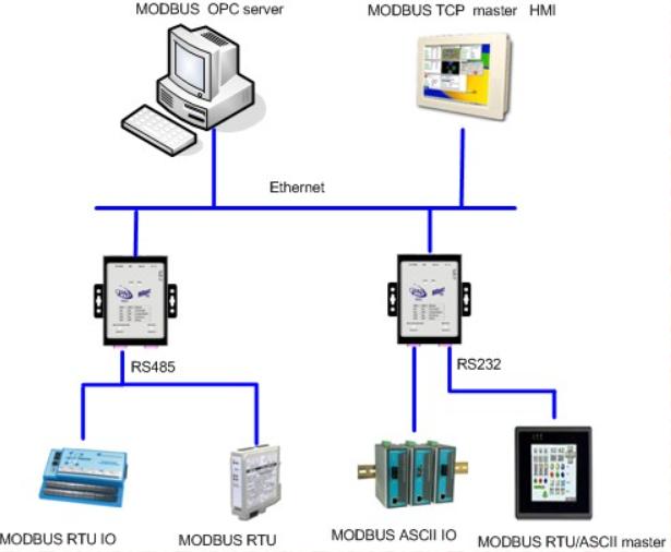 nguyên lý hoạt động của modbus gateway