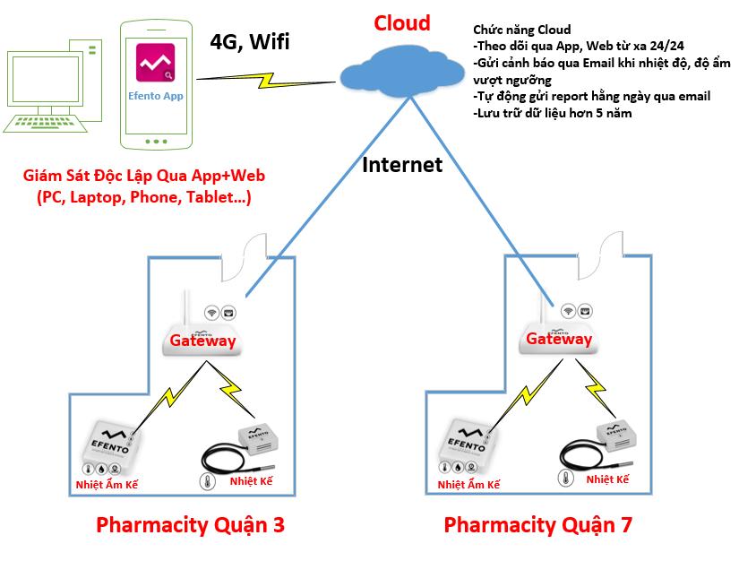 nhiệt kế tự ghi giám sát nhà thuốc online